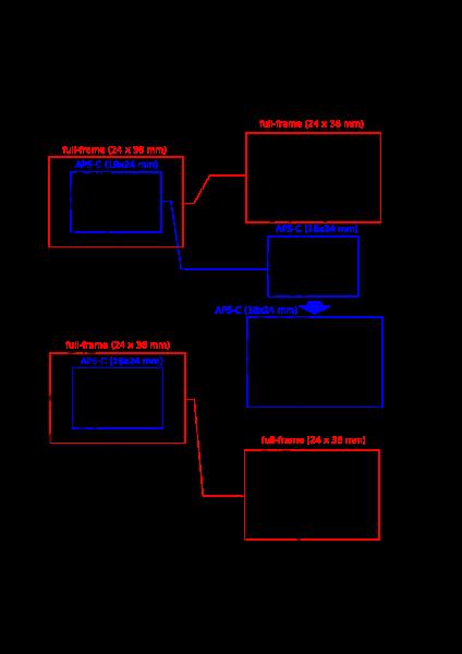 full frame versus APS-C