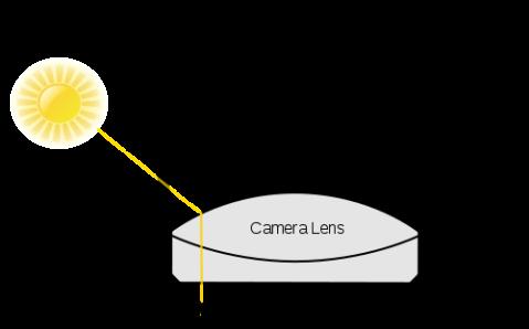 skema efek flare (copas wiki)