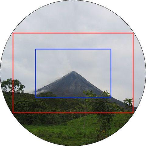 full frame (merah) versus APS-C (biru)