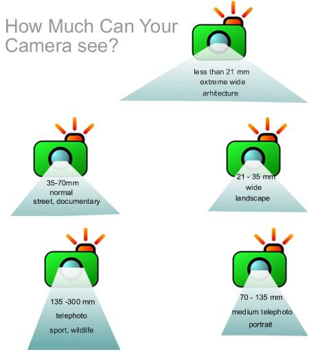 kategori jenis lensa berdasarkan focal length
