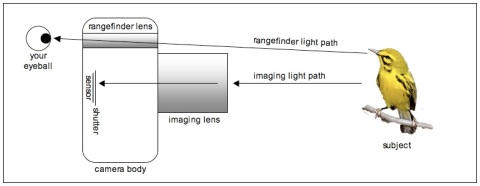 how rangefinder works